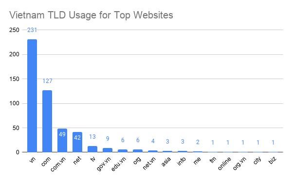 Vietnam TLD (top level domain) Usage